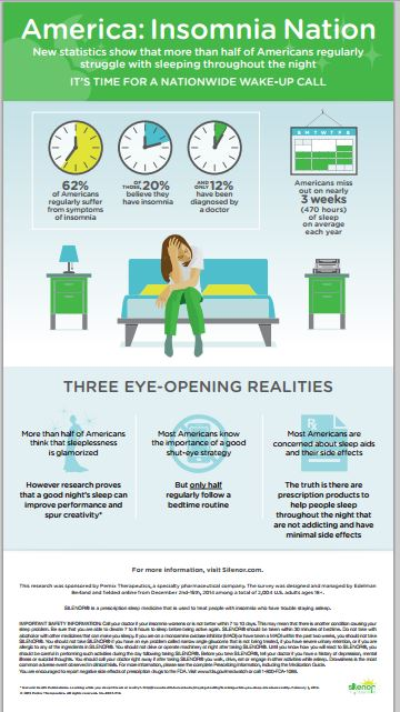 America Insomnia Nation Infographic