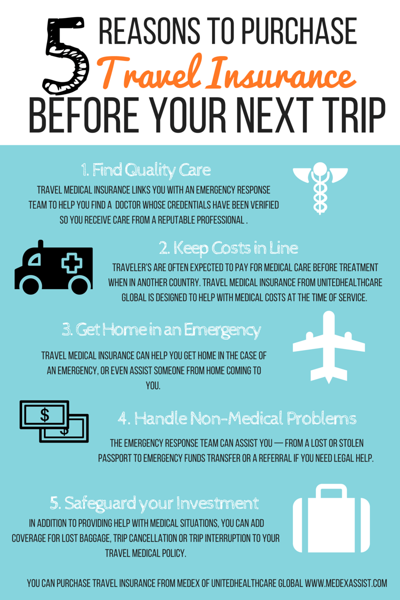 Travel Insured: 5 Reasons To Purchase Travel Medical Insurance Before Your
